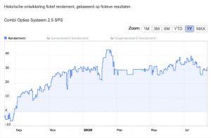 Finodex Combi Opties Systeem 2.5 SPS