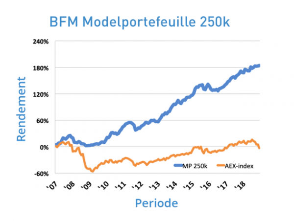BFM-250k