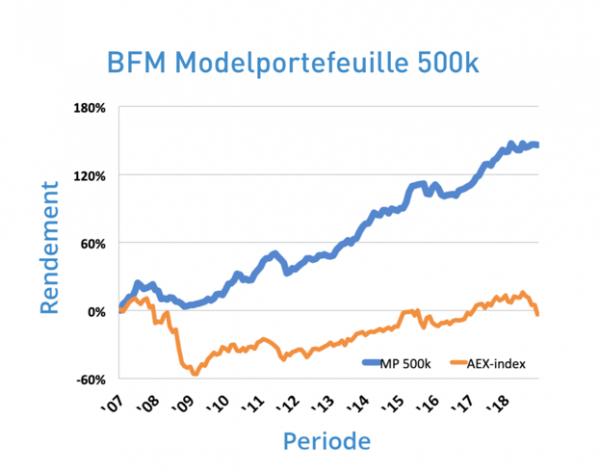BFM-500k