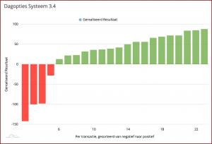 DOS3.4 per trade