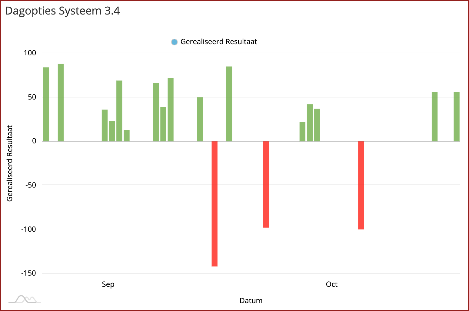 Gerealiseerd resultaat per dag DOS 3.4. Periode september en oktober 2020.