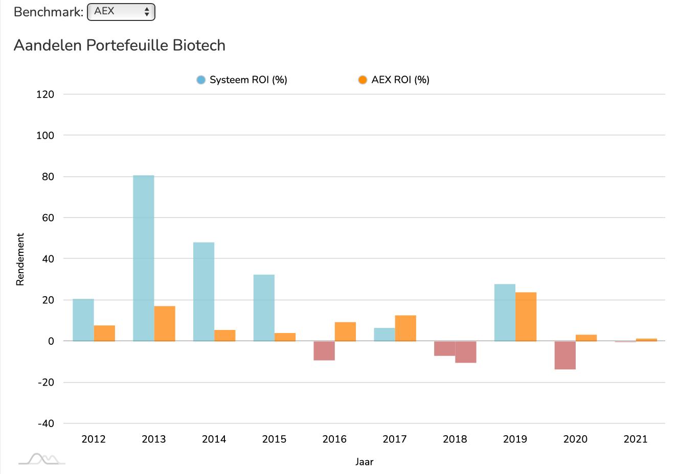 Aandelen Biotech ROI vs AEX
