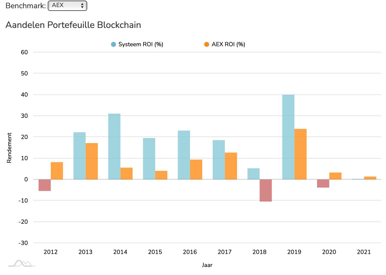 Aandelen Blockchain ROI vs AEX