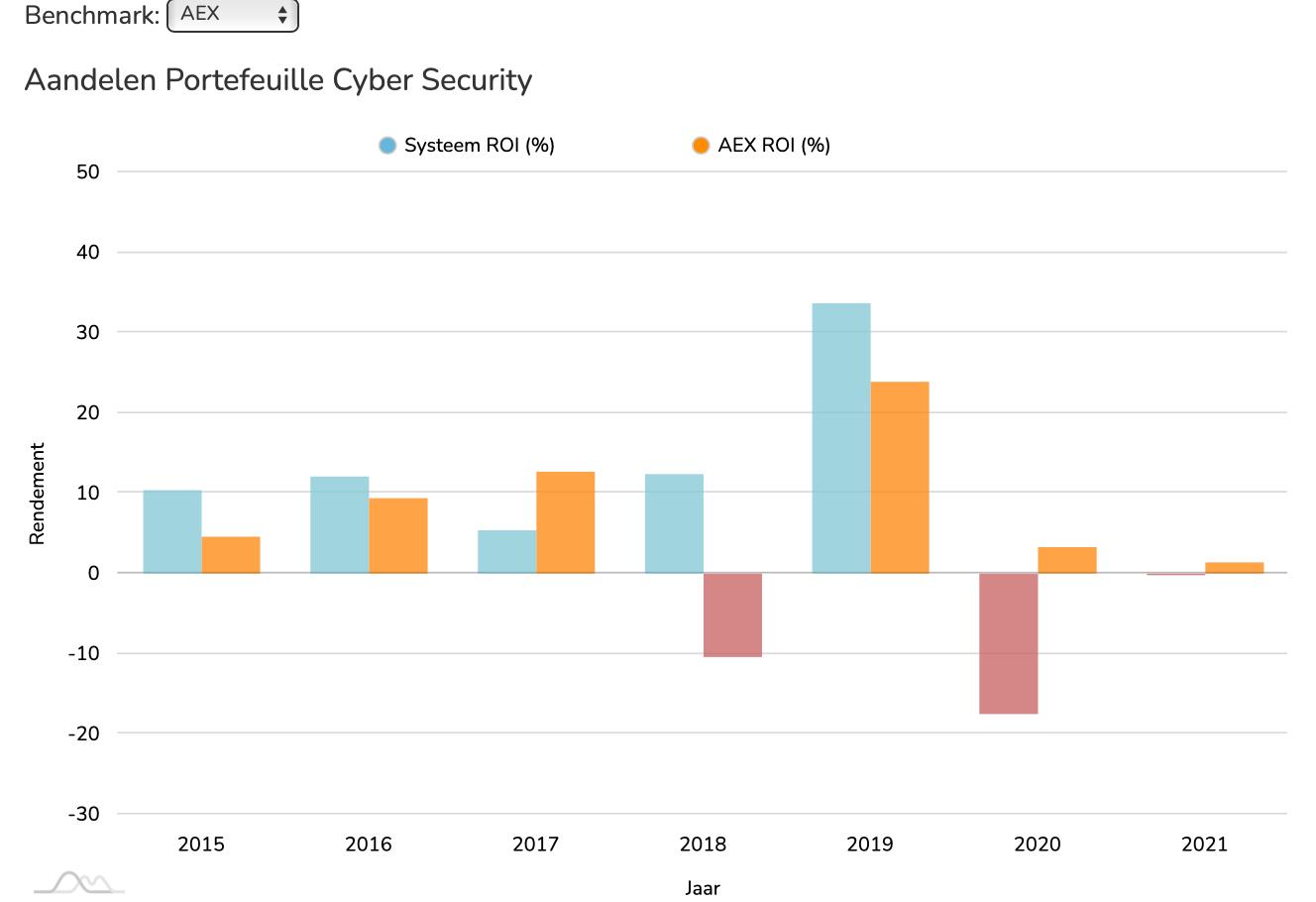 Aandelen Cyber Sec ROI vs AEX