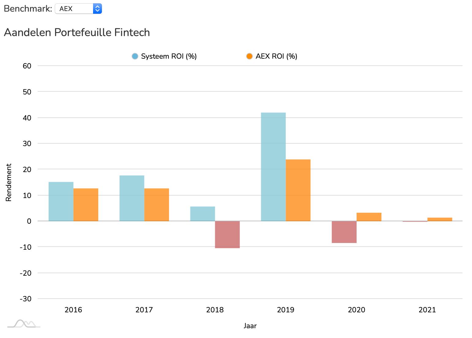Aandelen Fintech ROI vs AEX