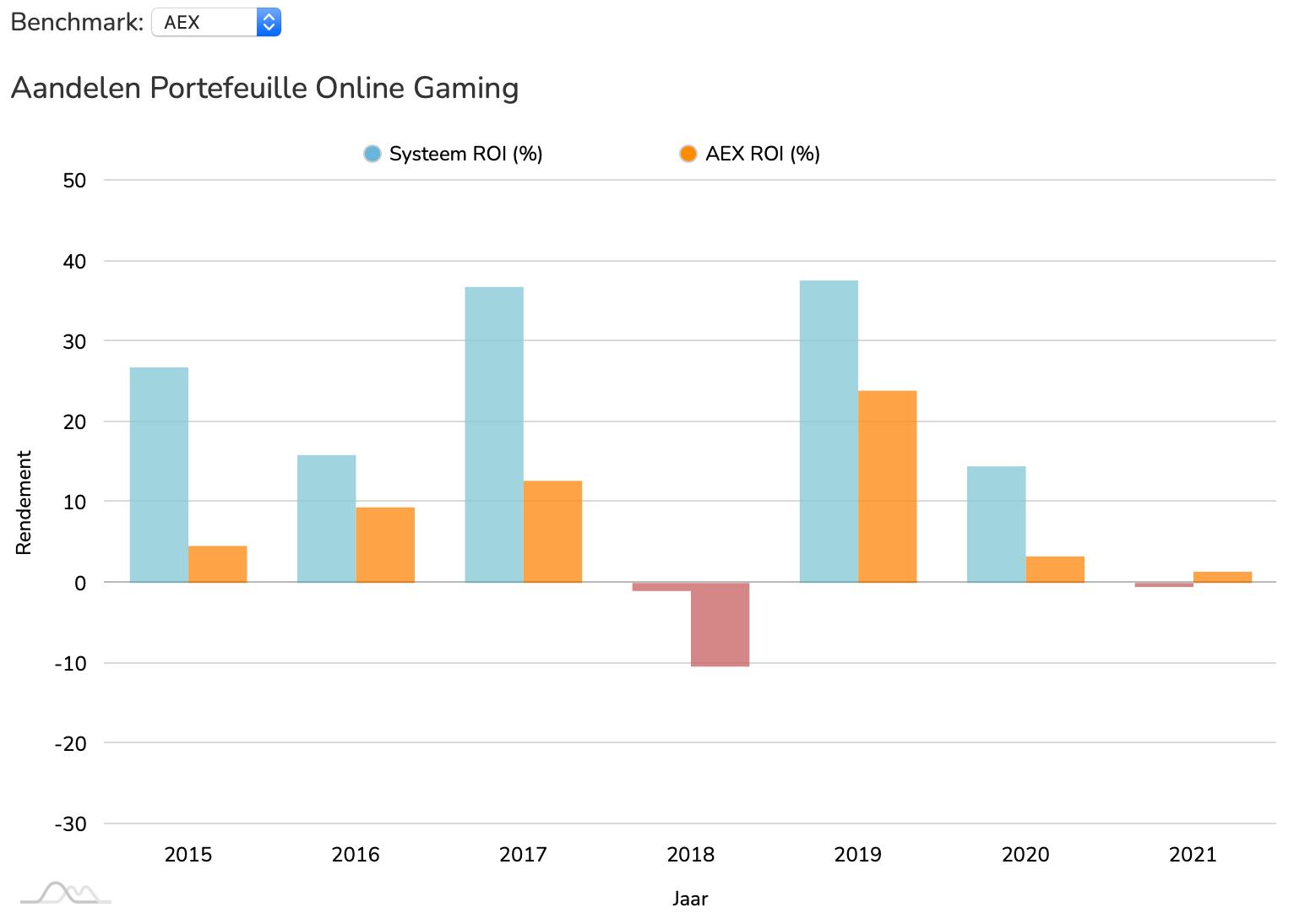 Aandelen Online Gaming ROI vs AEX