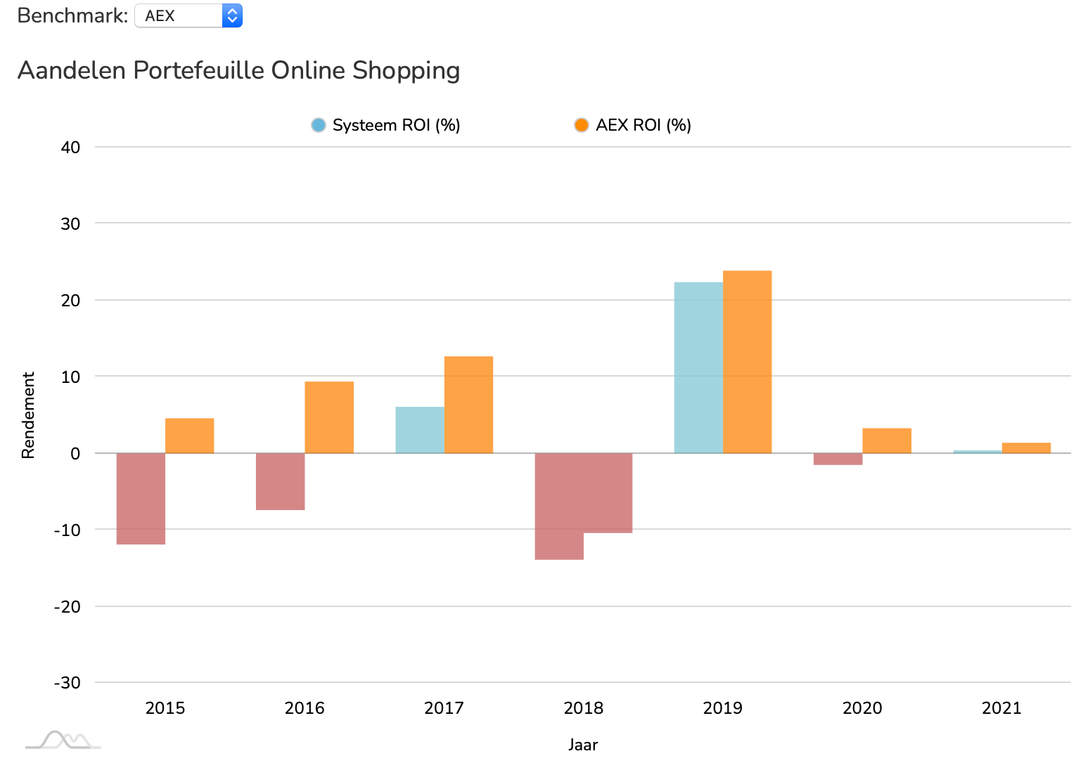 Aandelen Online Shopping ROI vs AEX