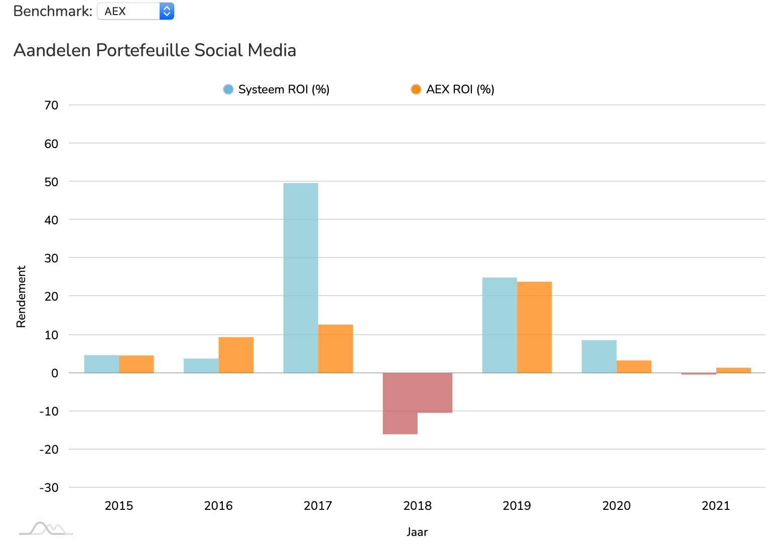 Aandelen Social Media ROI vs AEX