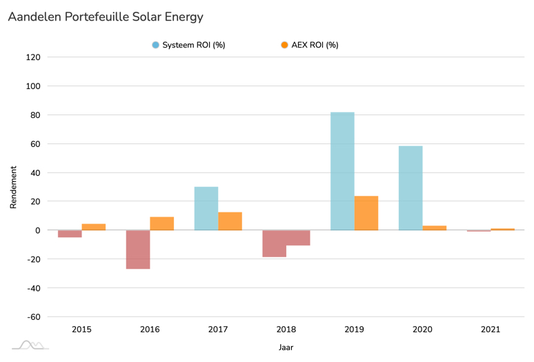 Aandelen Solar ROI vs AEX