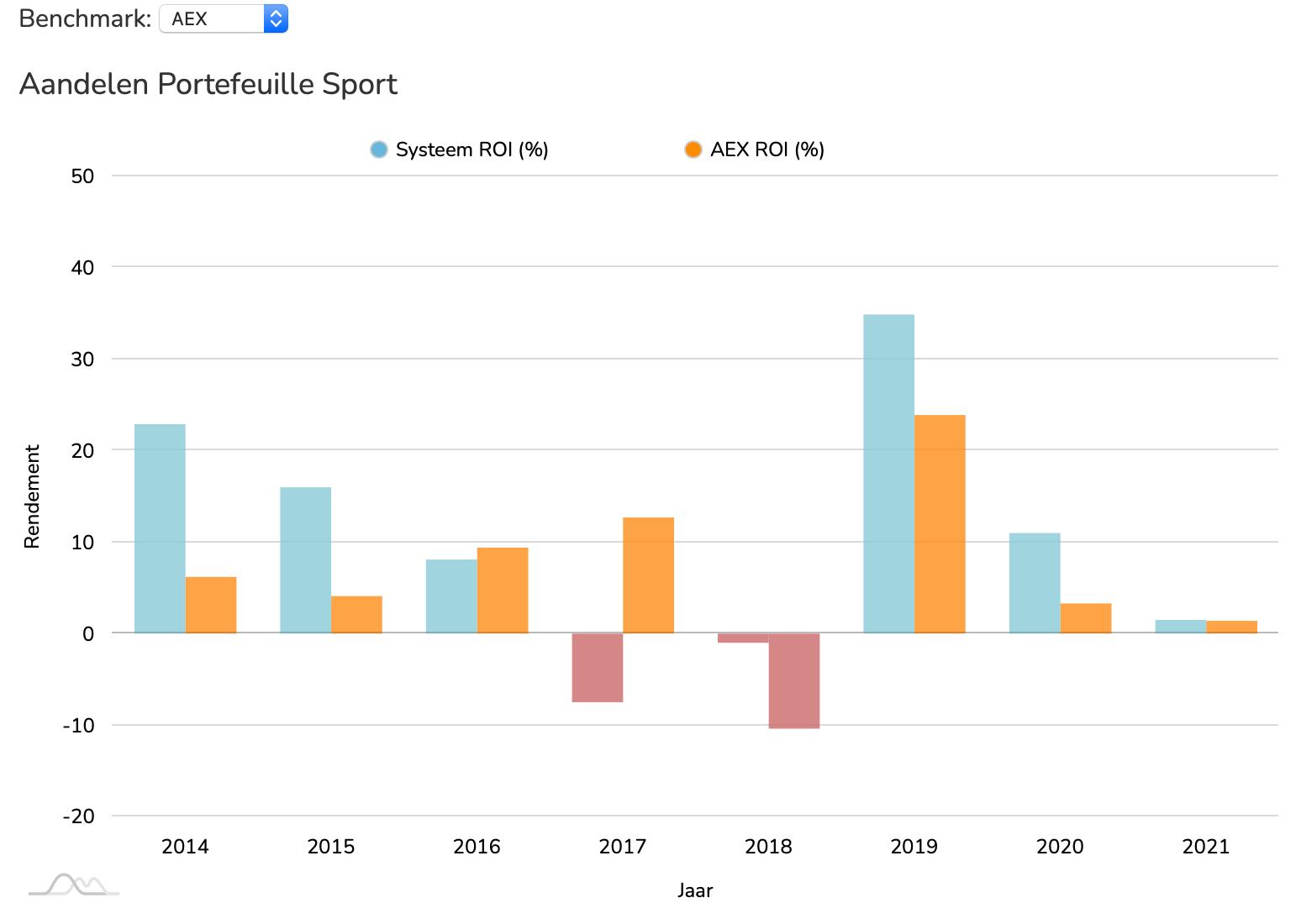 Aandelen Sport ROI vs AEX