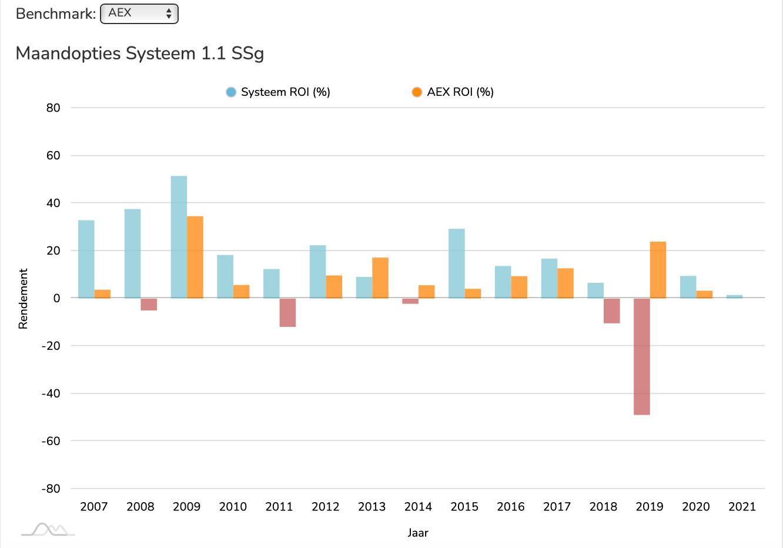 MOS 1.1. SSg ROI vs AEX