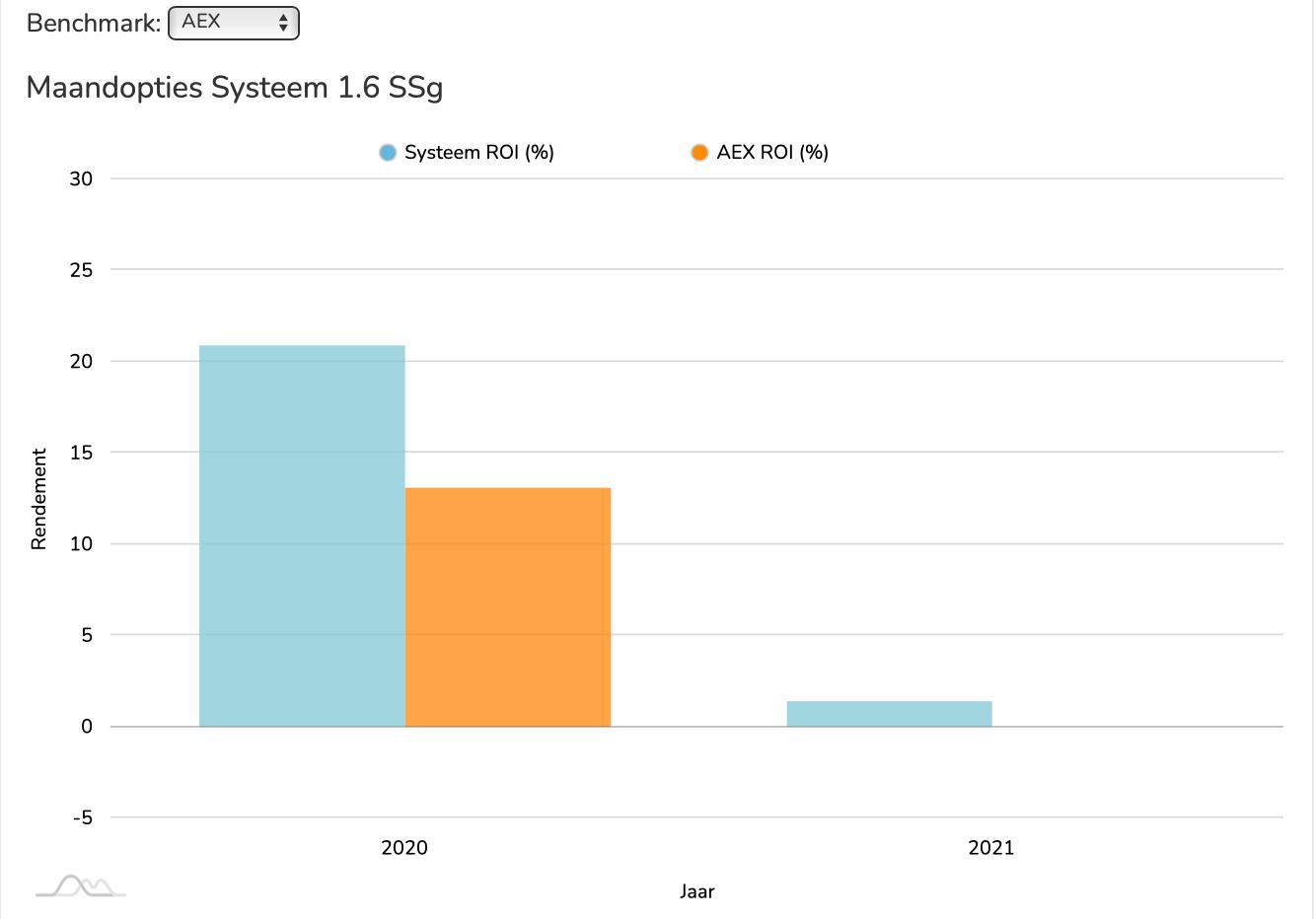 MOS 1.6. SSg ROI vs AEX