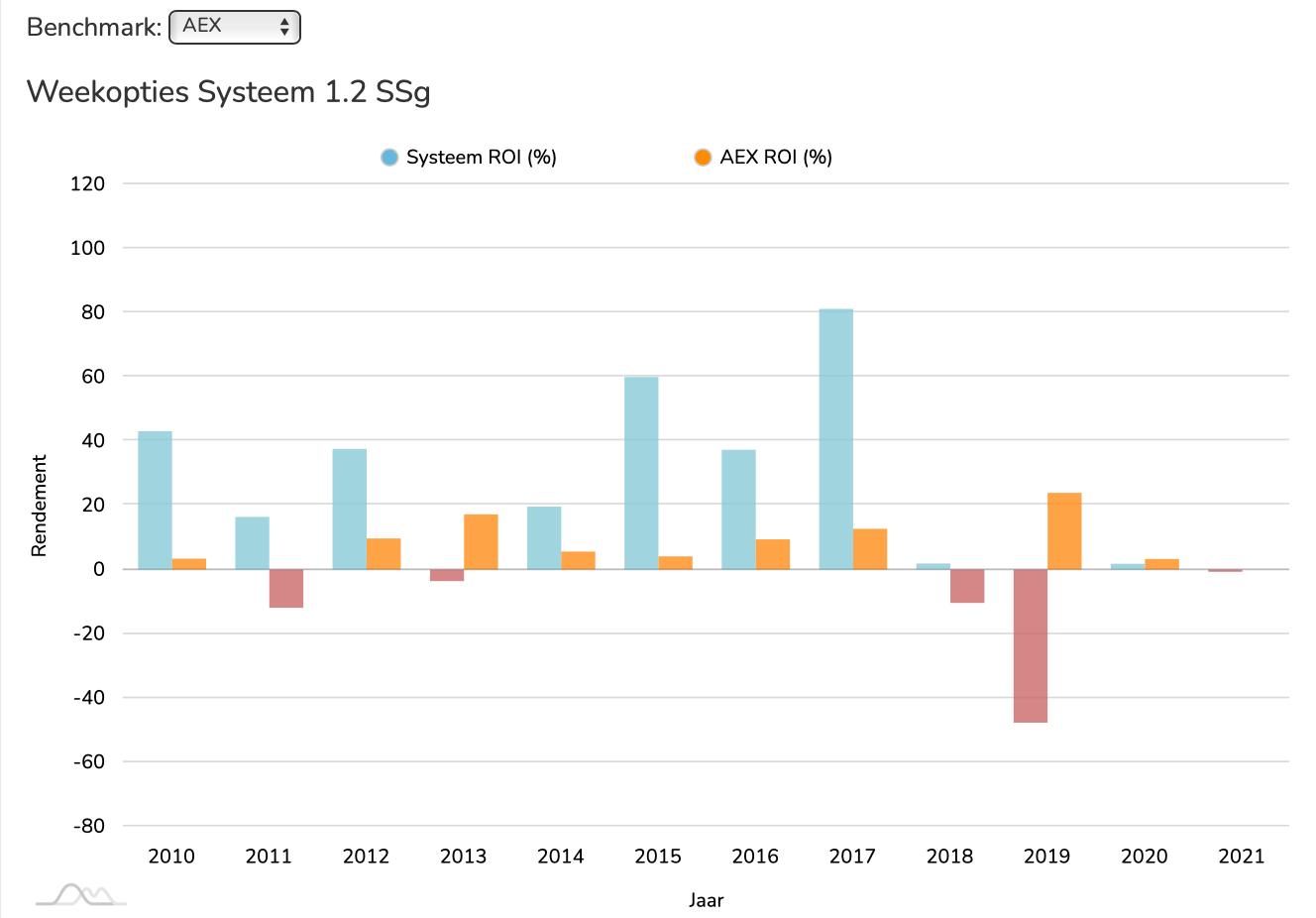 WOS 1.2. SSg ROI vs AEX
