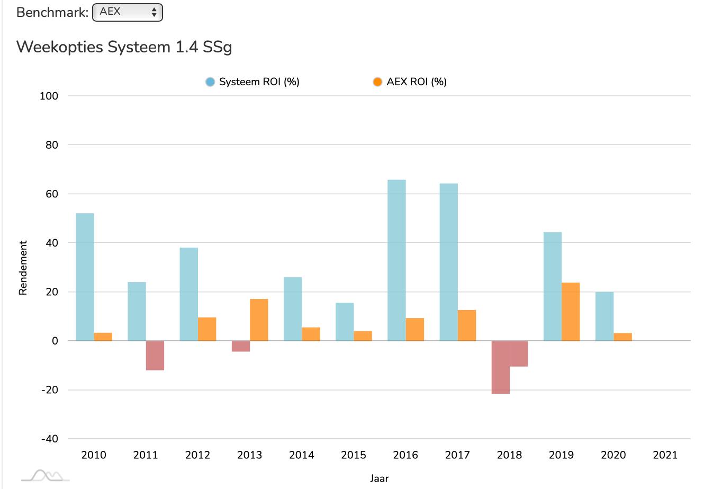 WOS 1.4. SSg ROI vs AEX
