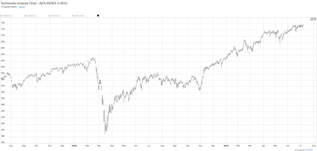 AEX-Chart-24M-2021-07-07