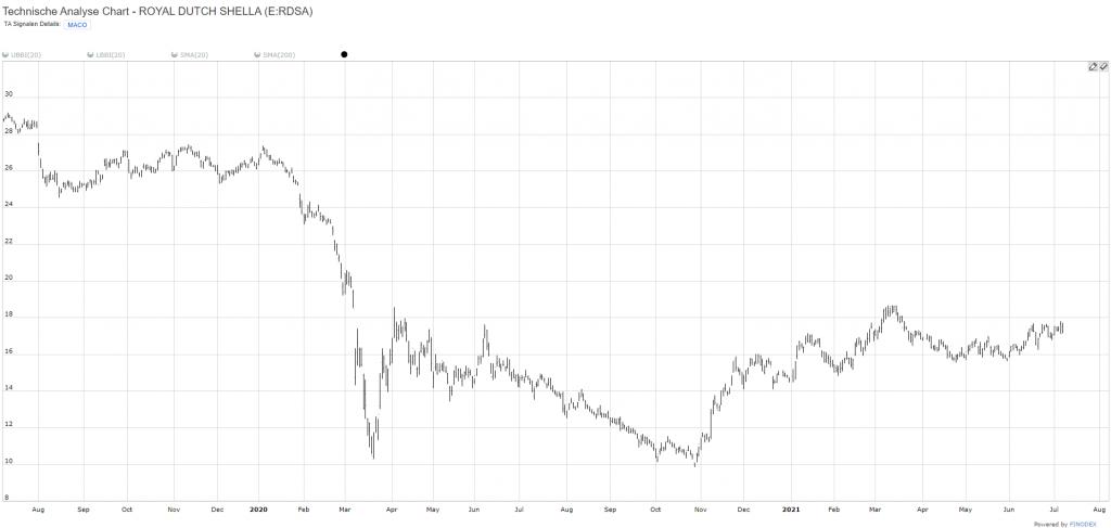 RDSA-Chart-24M-2021-07-07